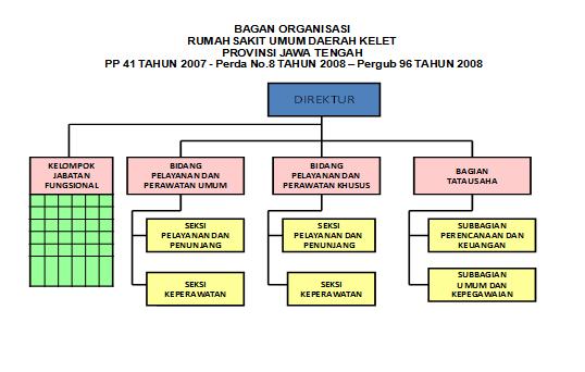 bagan Organisasi RSUD Kelet Provinsi Jawa Tengah