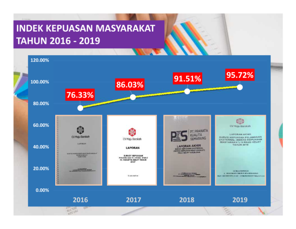 IKM RSUD KELET 2016 -2019