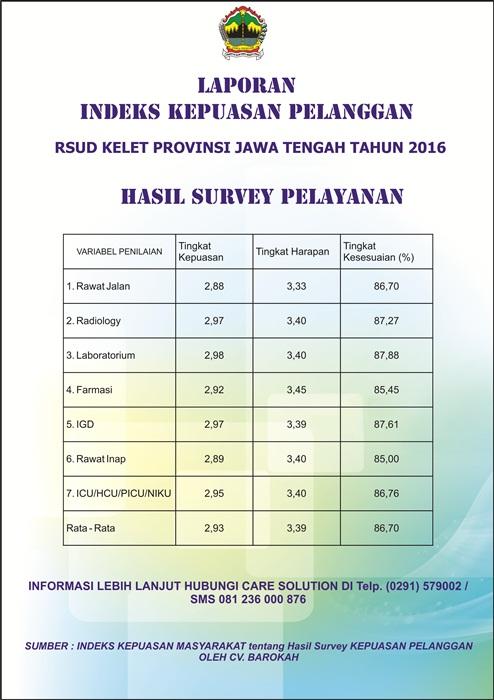 Laporan Indeks Kepuasan Masyarakat RSUD Kelet 2016
