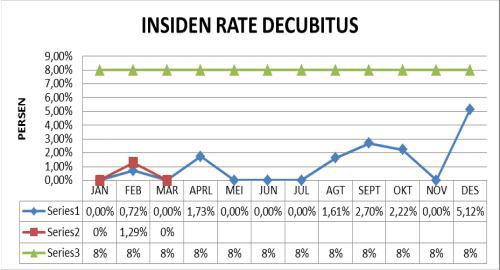 insiden rate decubitus