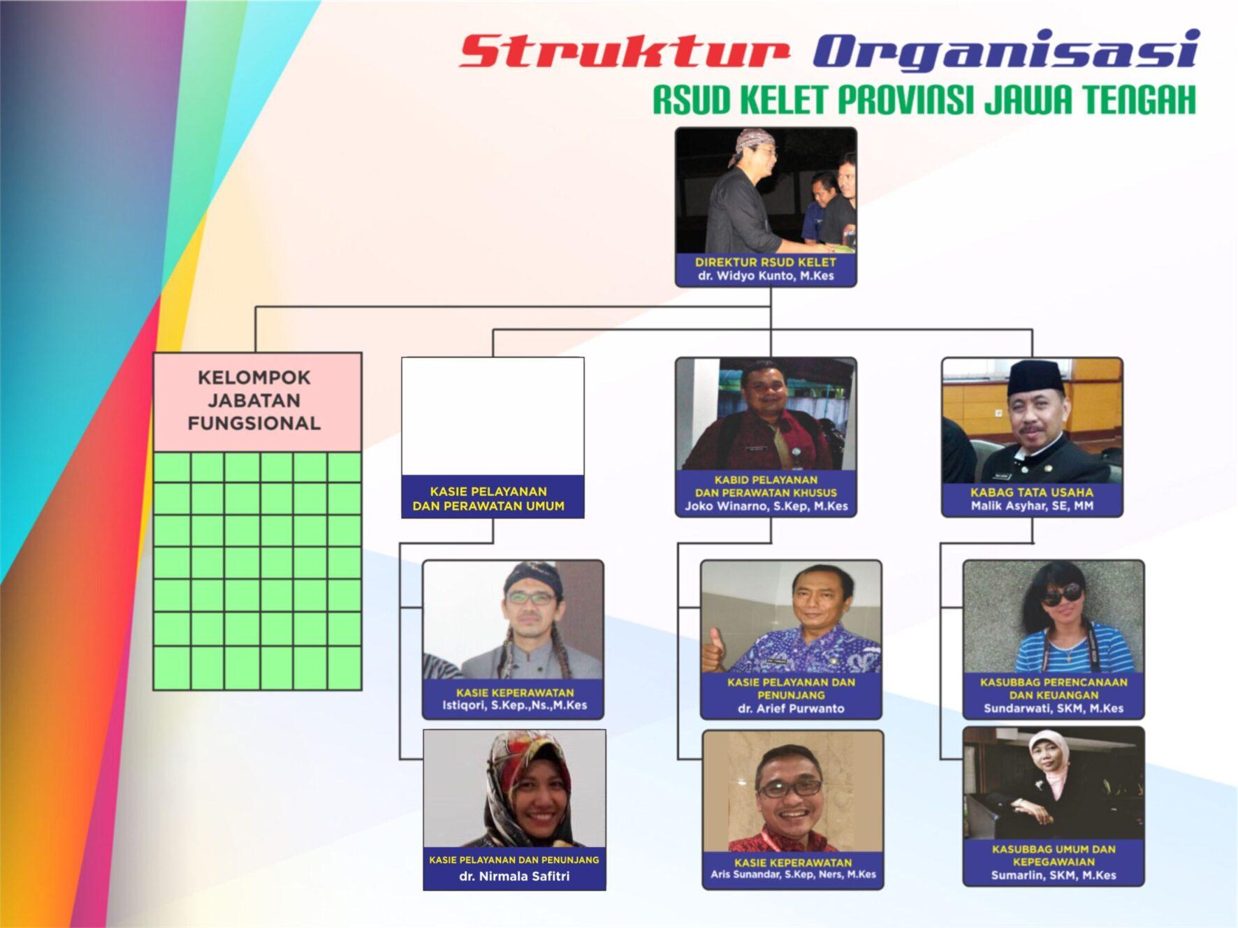 struktur organisasi tahun 2020